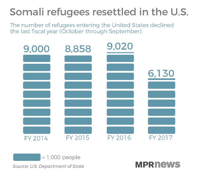 For Minnesota Somalis, a raw, rising fear of deportation