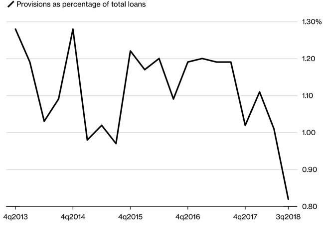 Cracks Start to Show for U.A.E. Banks With Bad Loans on Horizon